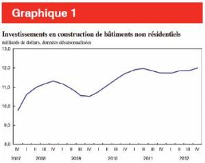 Graphique 1_Source_Statistiques Canada