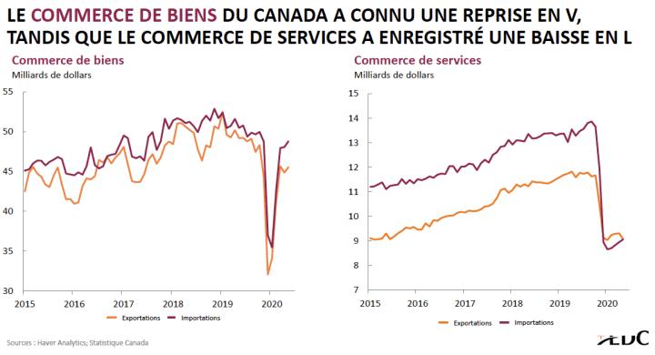 Graphiques du commerce des biens et du commerce des services au Canada 2015-2020