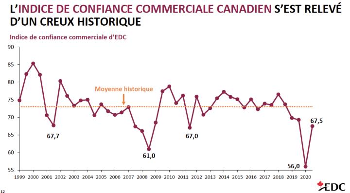 Tableau de l'indice de confiance commerciale canadien 1999-2020