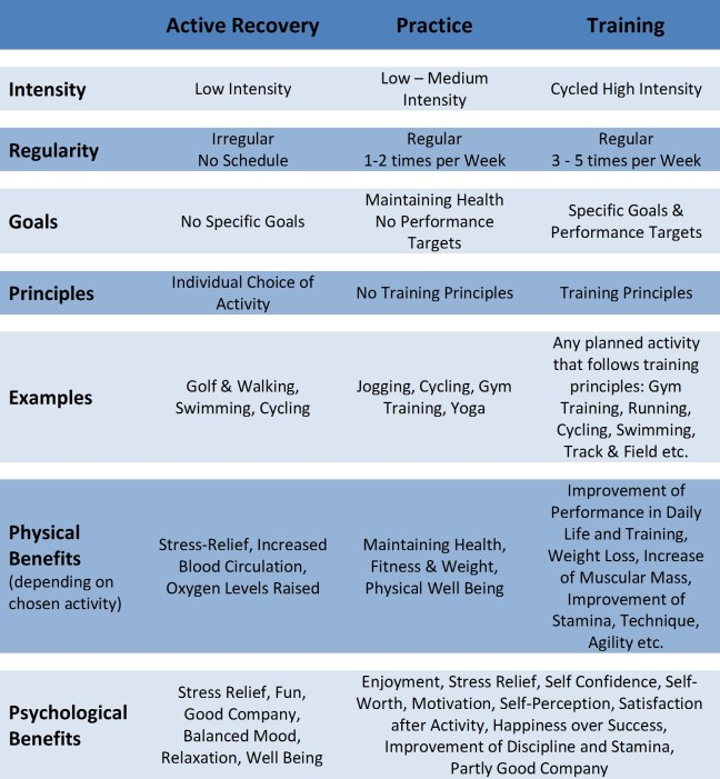 Active Recovery Practice Training_Tabelle_jpg