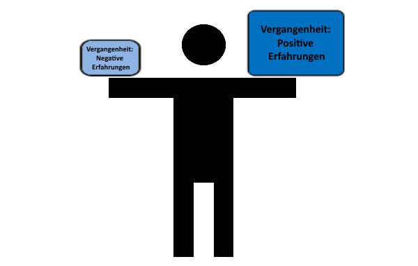 Zeitkonzepte_Vergangenheit_png