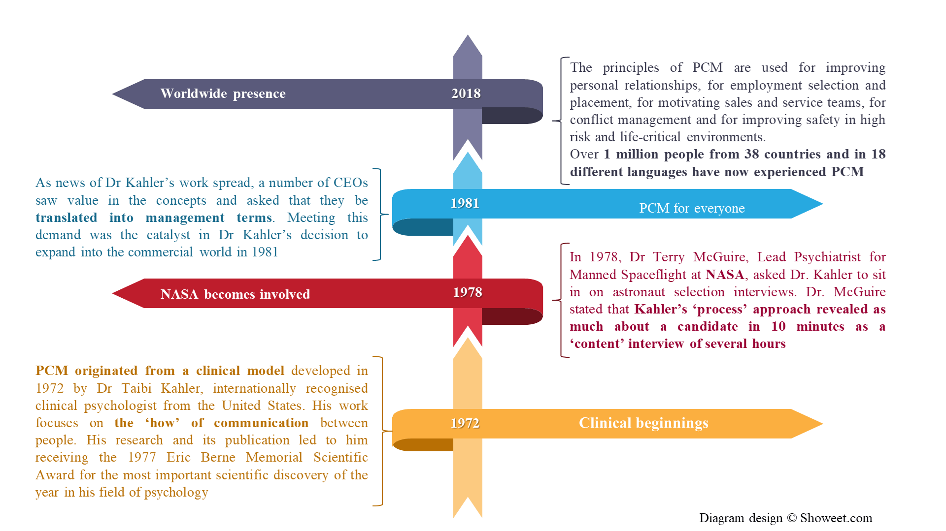 Process communication model; PCM; history; history of PCM; PCM history;