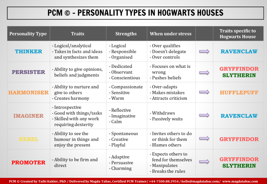 2018 08 07 14 55 38 PowerPoint Slide Show Summary slides PCM Magda Tabac.pptx - Process Communication Model © (PCM) Behavioural Analysis and the Personalities of Hogwarts Houses