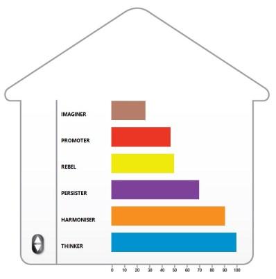 Condominium - Process Communication Model ©