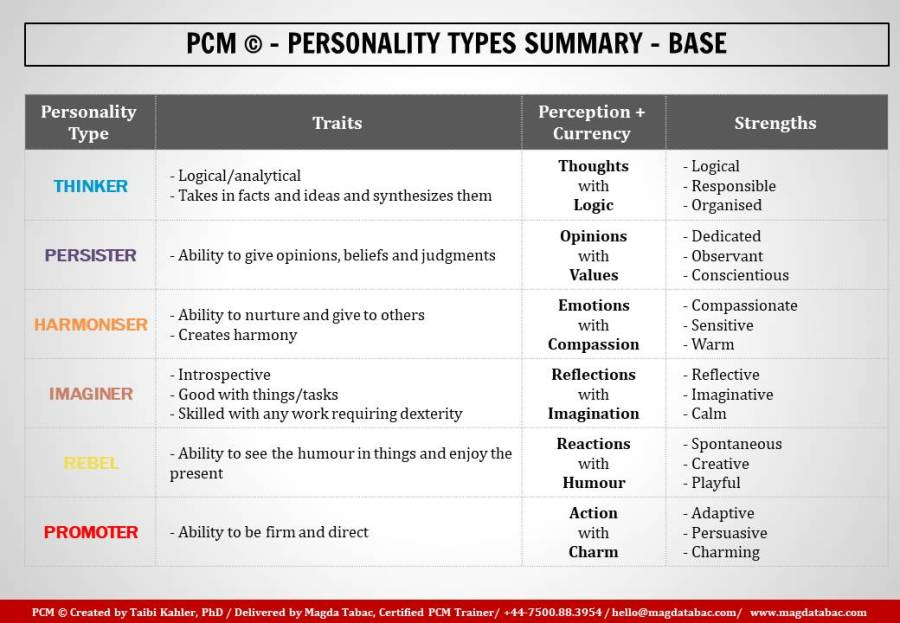 Summary PCM Personality Types Base Personality - A PCM-based analysis of the personality types of main Game of Thrones characters (1/6: Jon Snow)