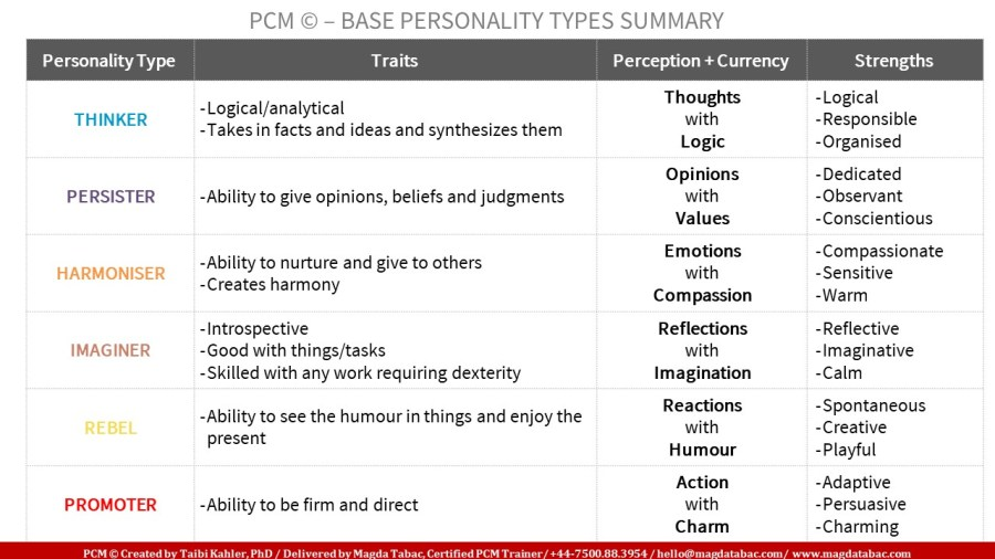 Summary slide PCM Base Personality v2 1024x576 - The magic of connection starts with… the Process (Part 1)