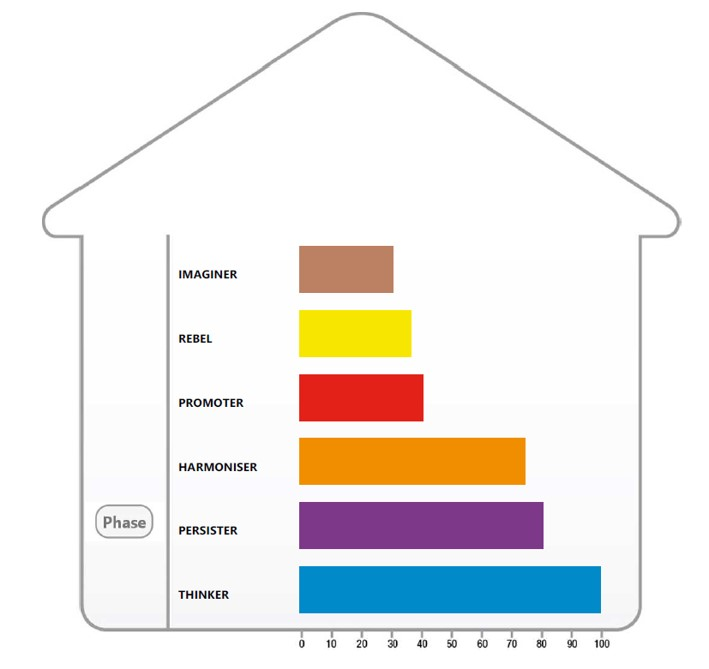 Image of a condominium - What are typical career choices for different Base or Phase Personality types?
