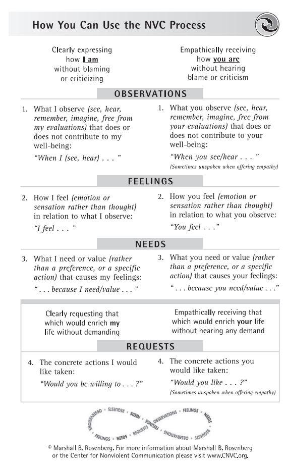 The 4 Steps of NonViolentCommunication - The Non-Violent Communication Framework