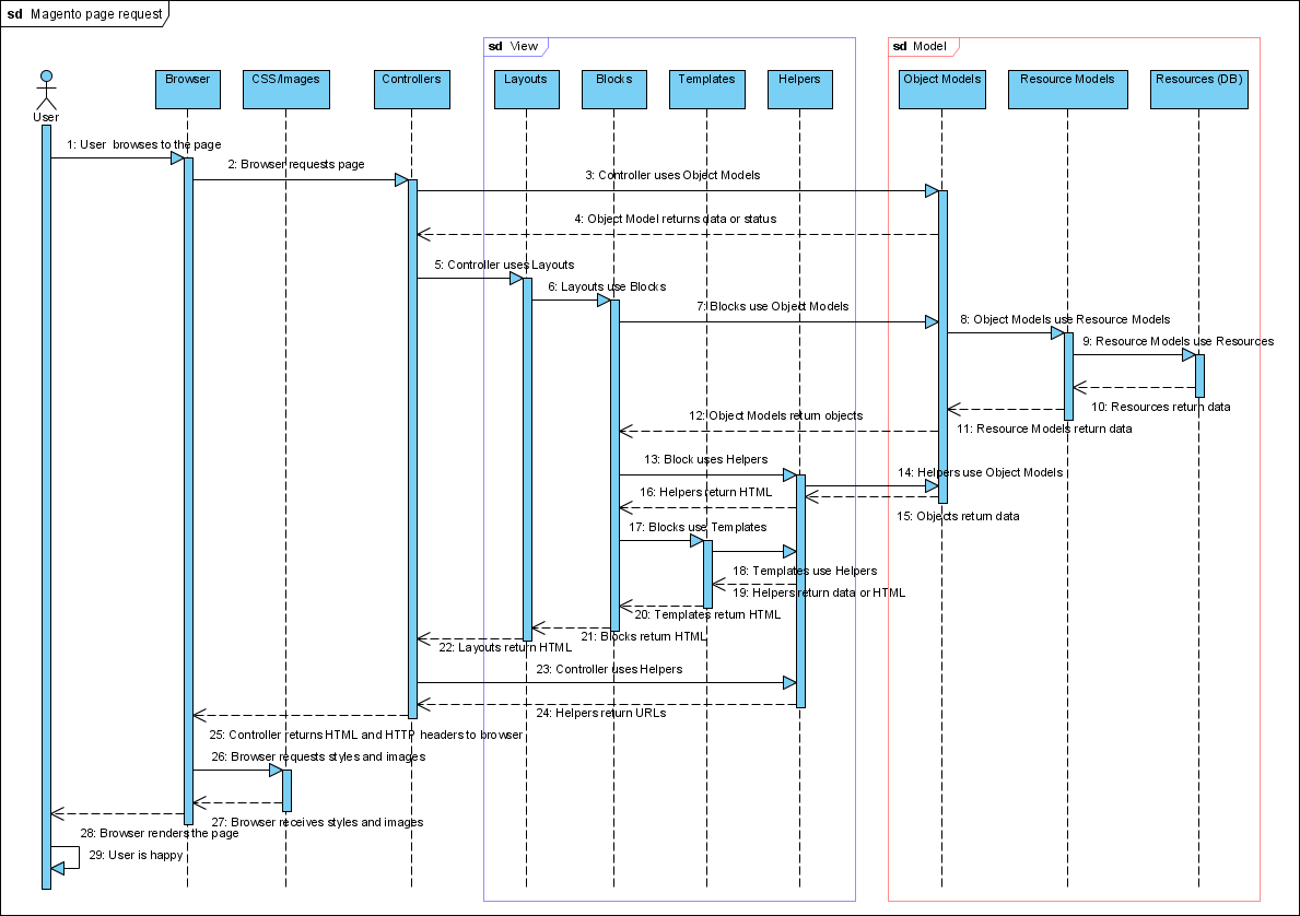 mvc struts architecture diagram 1997 yamaha warrior 350 wiring magento page request flow