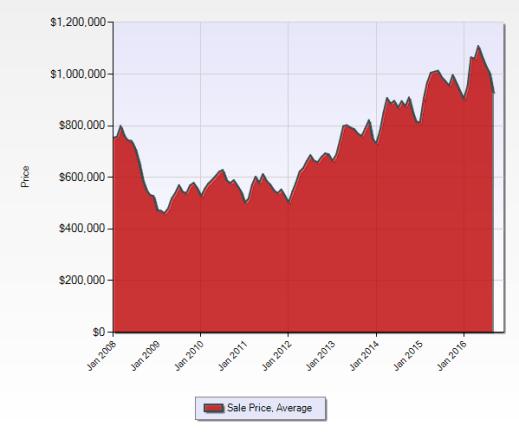past 8 years sale price