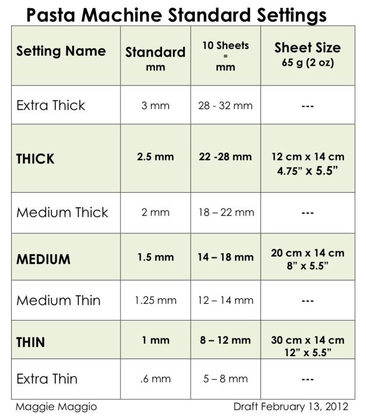 Pasta machine thickness chart