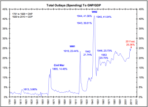government outlays to GDP