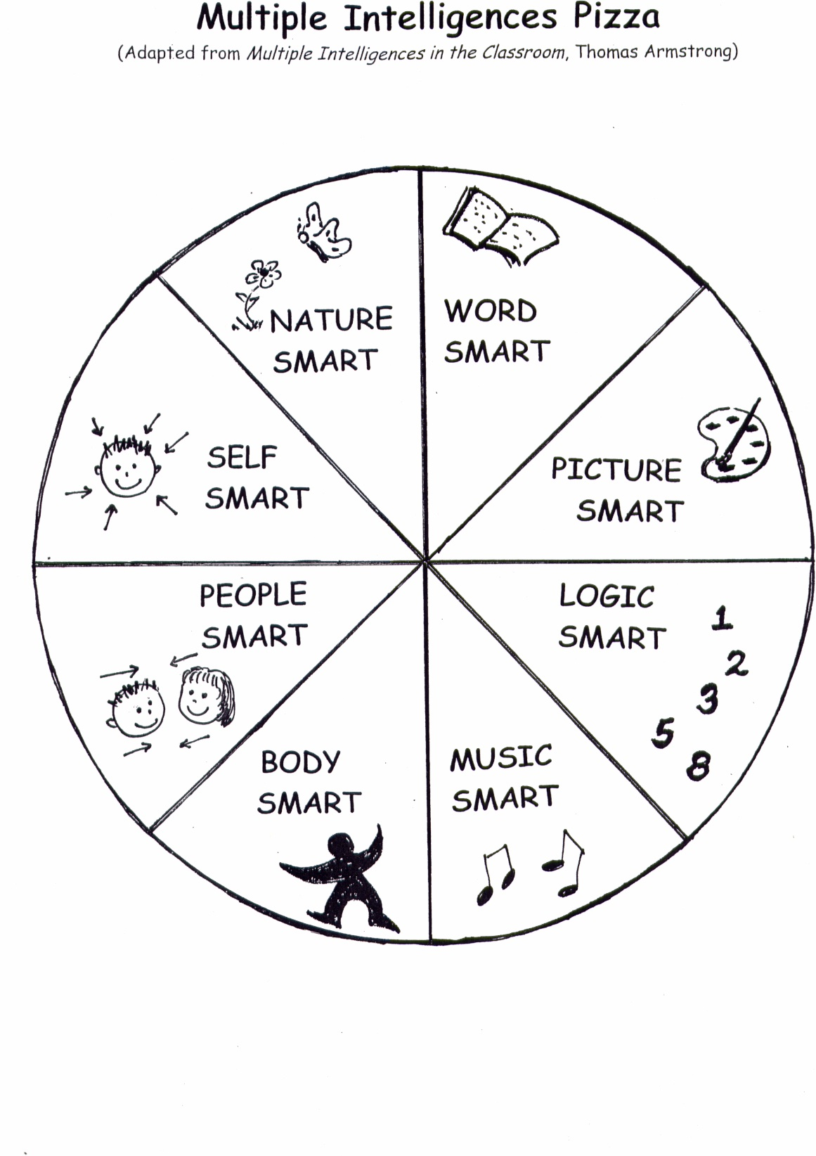 Using Multiple Intelligences in the Young Learners