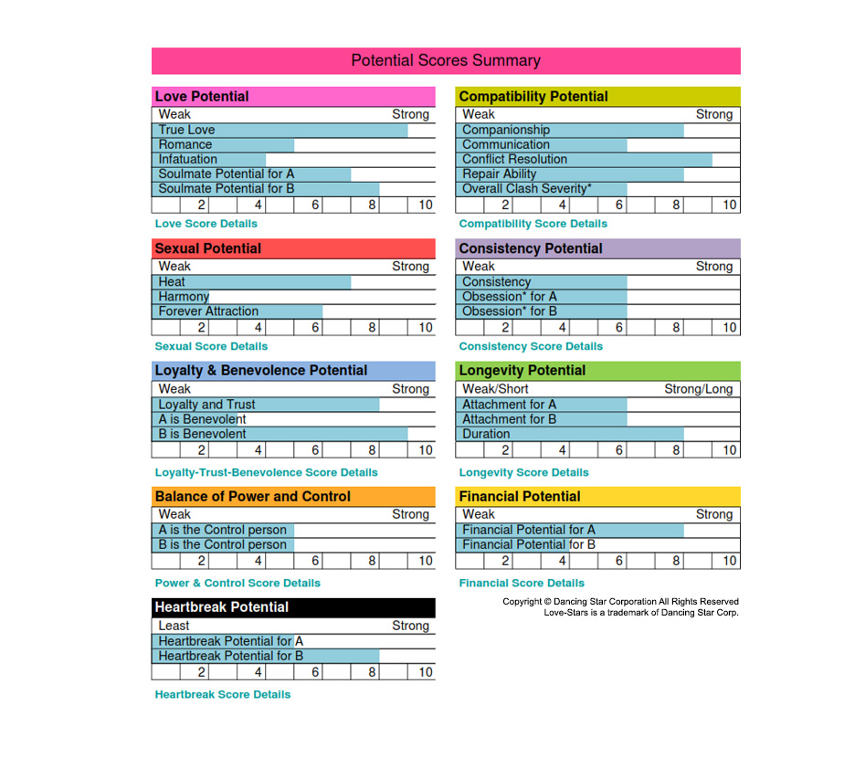 Astrology and dating compatibility software chart