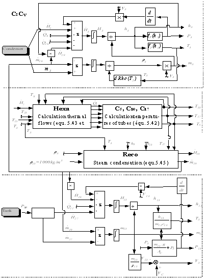 Integrated Design for Engineering Systems. Bond Graph