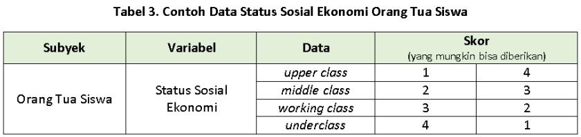 contoh data ordinal