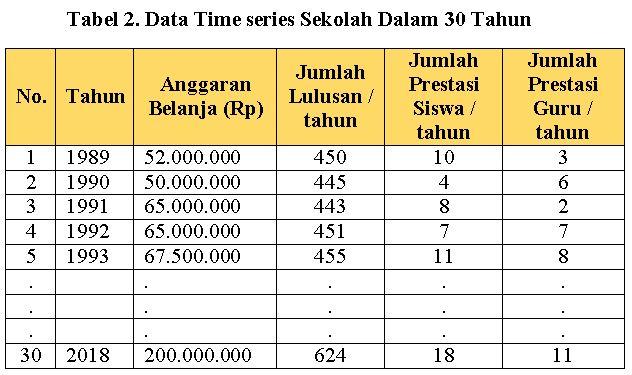 contoh data time series, jenis data dari dimensi waktu