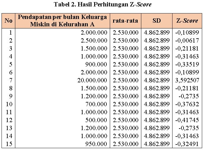 hasill penghitungan Skor standar (Z-Score)