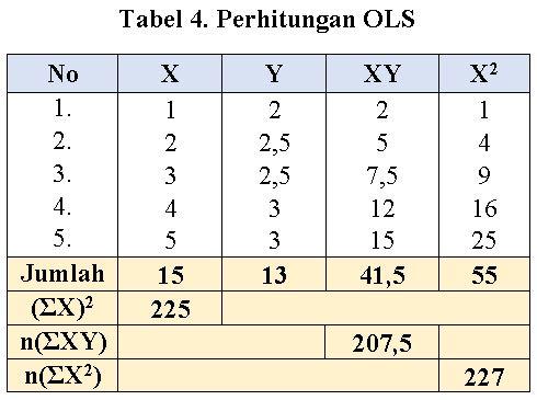 penghitungan analisis regresi sederhana OLS