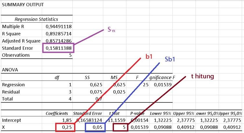 hasil uji t model regresi