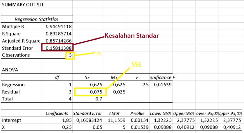 contoh kesalahan standar estimasi