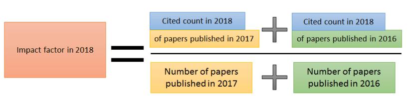Rumus Journal Impact Factor