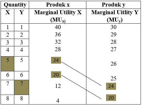 Tabel Marginal Utility barang X dan Y