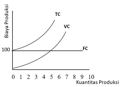 Kurva Hubungan TC, FC, dan VC, macam biaya produksi