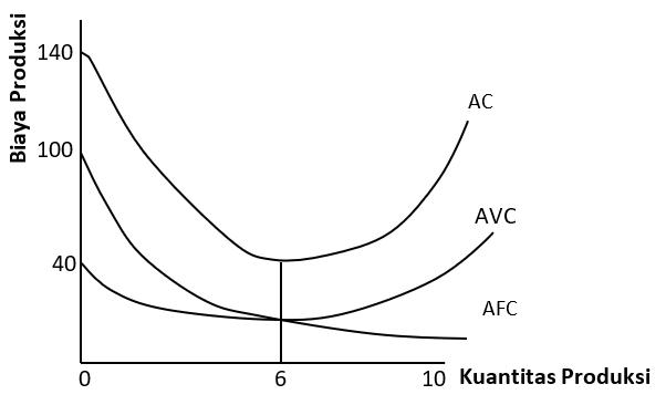Kurva Hubungan AC, AFC, dan AVC, macam biaya produksi
