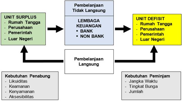 Fungsi Intermediasi Lembaga Keuangan