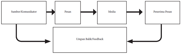 alur komunikasi dalam public relations