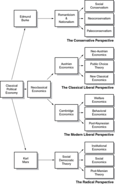 Gambar Sejarah Ekonomi Politik