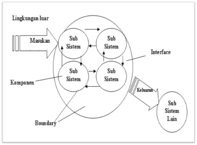 Gambaran Sistem Secara Umum