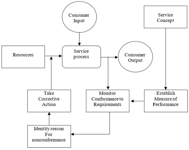Gambar Service Process Control