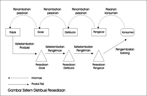 Gambar Sistem distribusi persediaan bisnis