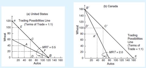 Marginal Rate of Transformation, teori perdagangan internasional