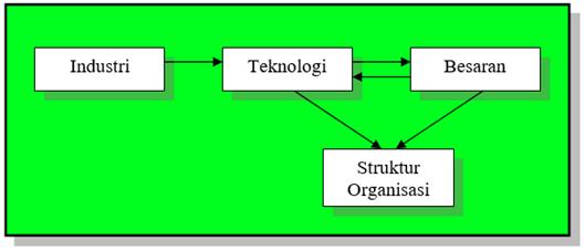 Pengaruh Teknologi Terhadap Organisasi perusahaan