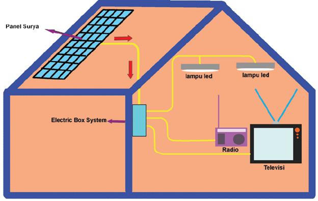 Amati cara proses kerja panel listrik tenaga surya berikut: