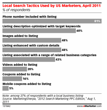 Local marketers study