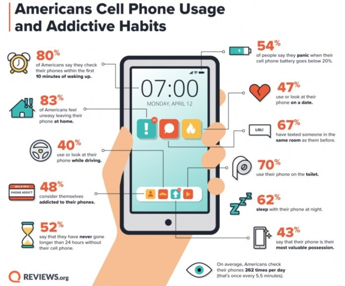 Είσαι εθισμένος στο Smartphone σου; Δες αυτό το Infographic