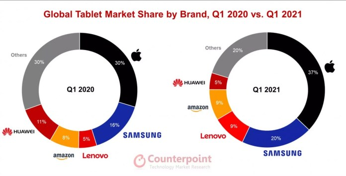 To μερίδιο αγοράς του iPad συνεχίζει να αυξάνεται το 2021