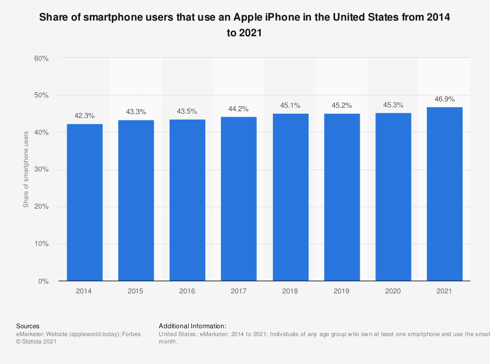 Apple smartphone users in United States