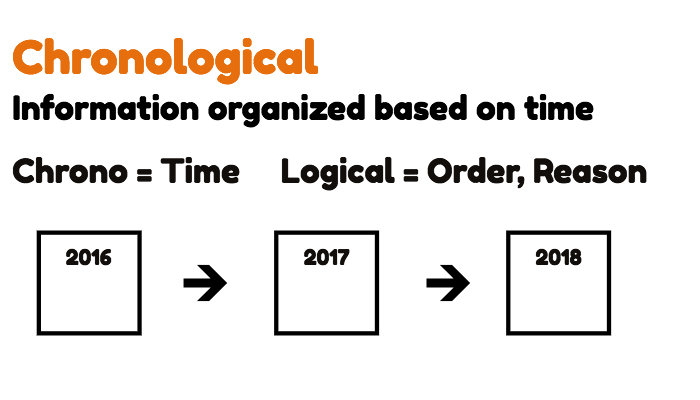 8 Time Tested Patterns to Organize Your Presentations