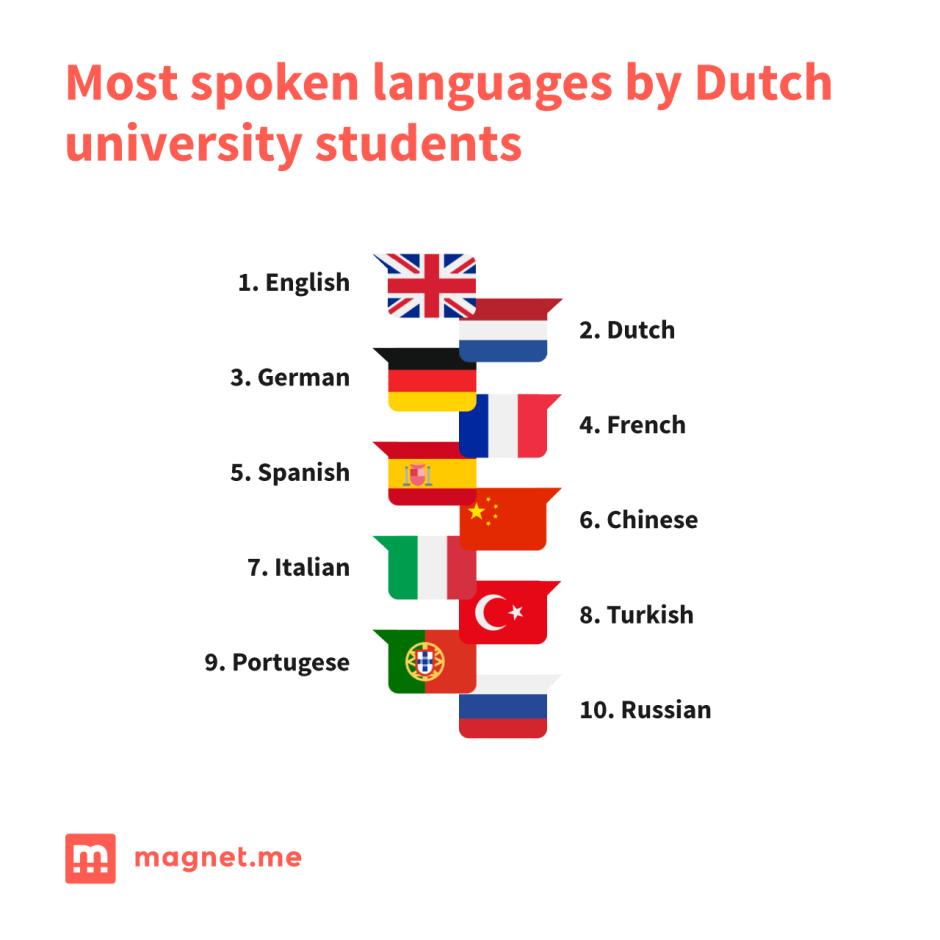 Most spoken languages by Dutch university student