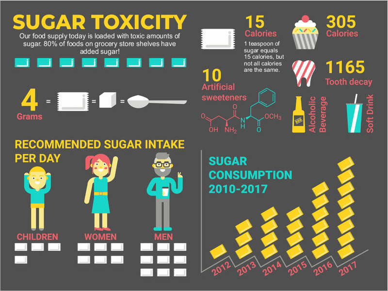 Toxic levels of sugar in processed foods