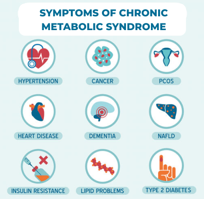 chronic metabolic syndrome symptoms