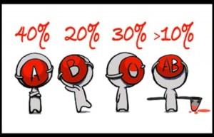 krvna%20grupa_1352215533_672x0