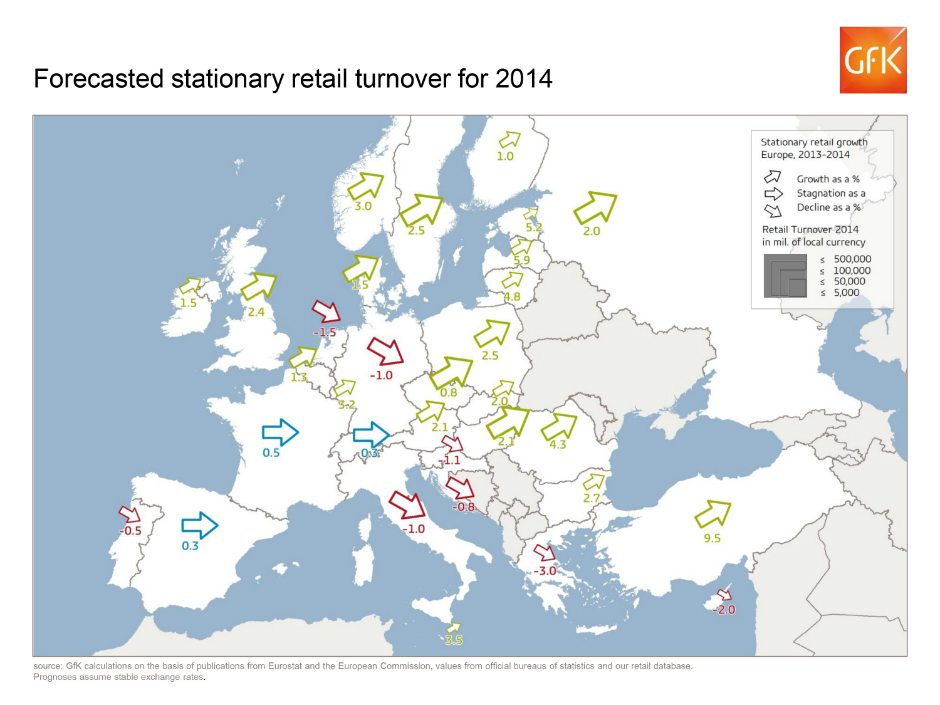 Forecasted stationary retail turnover for 2014