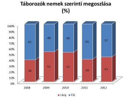 Táborozók nemek szerinti megoszlása (%)