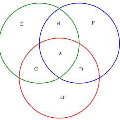 Venn Diagram Word Problems With 3 Circles 2010 Toyota Tundra Speaker Wiring Gmat Sets: Diagrams - Magoosh Blog